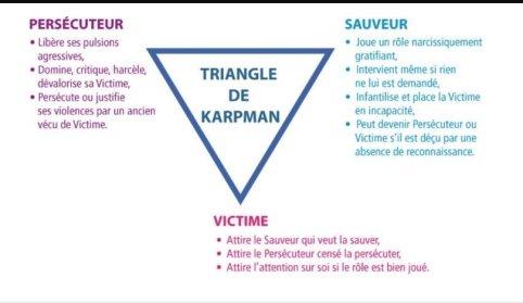 """Résultat de recherche d'images pour """"triangle victime sauveur persécuteur"""""""